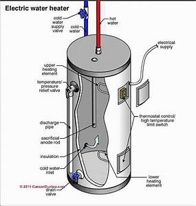 Electric Water Heater    Cylinder Diagnosis  U0026 Repairs  How To Inspect  Test   U0026 Repair An Electric