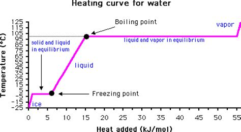 The MSDS HyperGlossary: Freezing Point