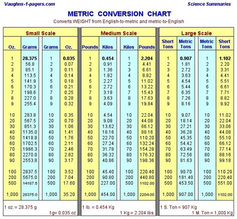 conversion liquide cuisine metric conversion table weight measurement knowledge