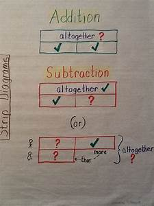 Addition Subtraction Strip Diagram Anchor Chart