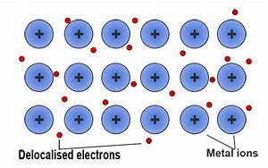 What Is The Nature Of Metallic Bonding
