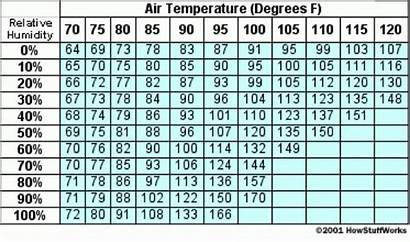 Humidity Chart Temperature Relative Heat Humidifier Ideal