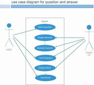 Use Case Diagram For Question And Answer Module