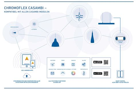 chromoflex casambi smart control ueber mobile endgeraete