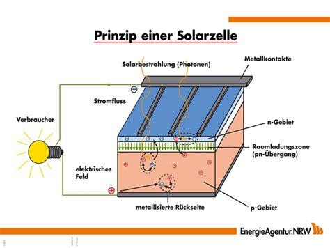 Solarenergie Material Und Funktion Solarzellen by Thema Photovoltaik Solarstrom Solareinergie