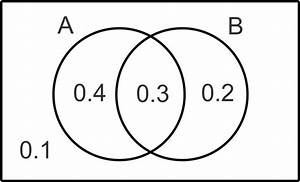 Venn Diagrams   Read