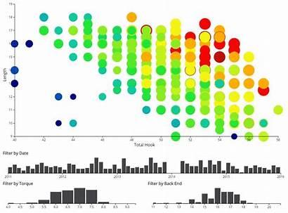 Ball Bowling Comparison Graph Brunswick Radical Circle