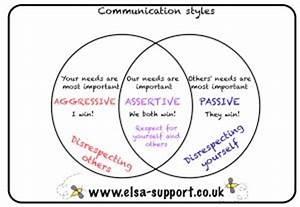 Communication Styles Printable Venn Diagram