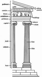 Temples And The Doric  Ionic And Corinthian Orders  U2013 The