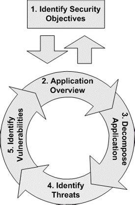 Applications Threat Modeling