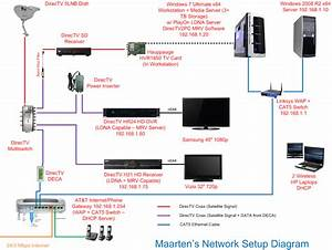 Wiring Diagram With Direct Tv Modem