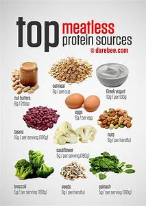 Top Meatless / Vegetarian Protein Sources | Fitness ...