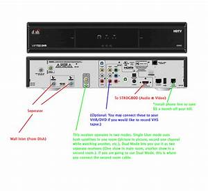 I Am Replacing My Panasonic Replay Tv With A Dish 722 Dvr  How Do I Connect My Dvd Player And