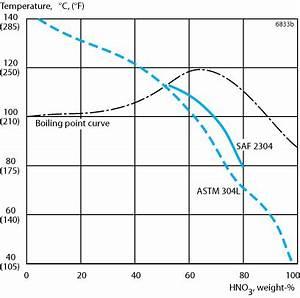 Phase Diagram Nitrogen Ionization Nitrogen Elsavadorla