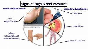 Symptome Debimetre Hs : hypertension high blood pressure homeopathic treatment ~ Gottalentnigeria.com Avis de Voitures