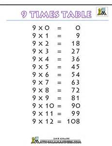 Multiplication Worksheets 8 9 Times Tables