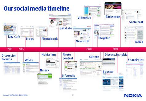 Nokia Internal Communication via Social Media Social