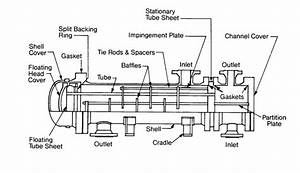 6 1  Structural Diagram Of A Shell And Tube Heat Exchanger