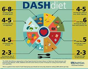 The DASH Diet for Heart Healthy Eating New England Dairy & Food Council