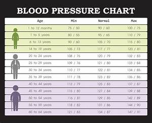 Blood Pressure Chart: Everything You Need to Know