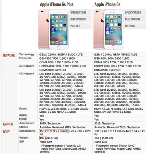 iphone 6s features and specifications iphone 6s specs e spec apple didn t improve in iphone 6s