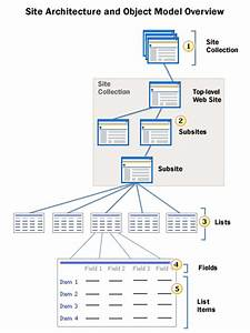 Sharepoint 2016 Site Architecture Diagram