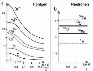 Intensität Berechnen : abb ii 3 3 atomformfaktoren r ntgen und streul ngen neutronen svg ~ Themetempest.com Abrechnung