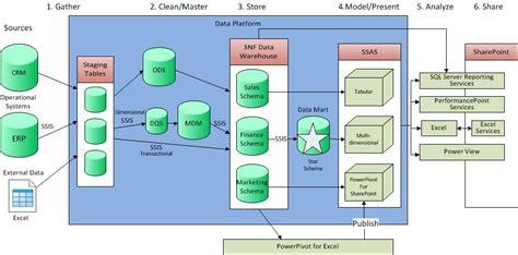 data warehouse james serras blog