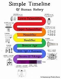 Historical Timeline: Neolithic, Bronze Age, & Iron Age ...