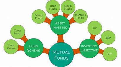Mutual Fund Investing Smart Why Types Investment