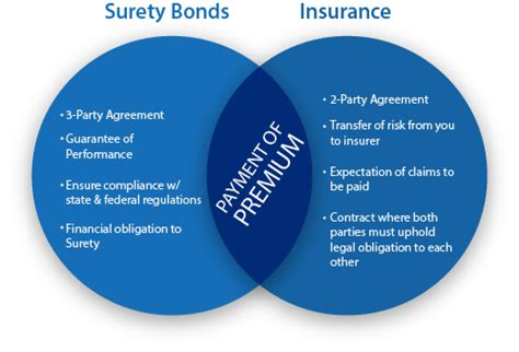 What Is A Surety Bond? Definition And Meaning  Market. Annual Hazard Insurance Flash Drive Installer. Compliance Reporting Requirements. Superior Vision Provider Login. Call Center Customer Satisfaction. Mortgage Broker New Orleans Credit Card Plus. Auto Accident Lawyer Philadelphia. Internet Service Providers Pensacola Fl. American Express Cash Back Cards