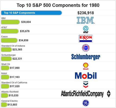 History Of The S&p 500's Biggest Components  The Big Picture