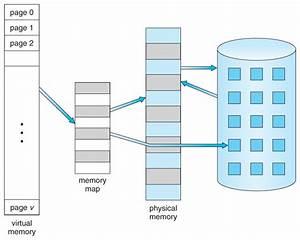 Operating Systems  Virtual Memory