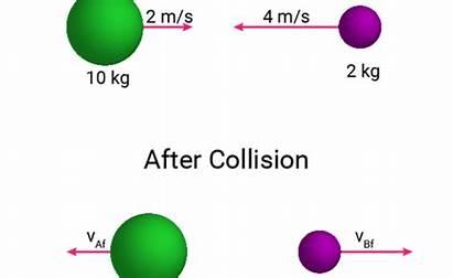 Physics Collision Elastic Problem Science Sciencenotes