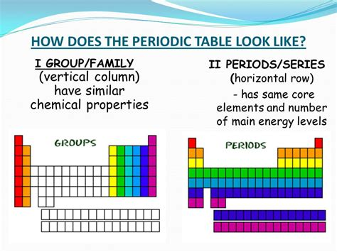 How Does The Periodic Table Look Like? I Group/family