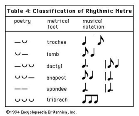 Music is deep, full of much feeling, but it takes a true artist to see the real meaning. rhythm | Britannica.com