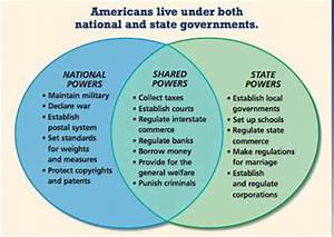 Room 51 U.S. History: Federalism: National vs. State ...