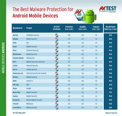 antivirus software for android best antivirus for android