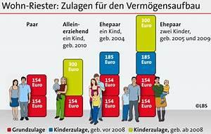 Wohn Riester Förderung : riester reform erleichtert 2014 das entschulden bei ~ Lizthompson.info Haus und Dekorationen