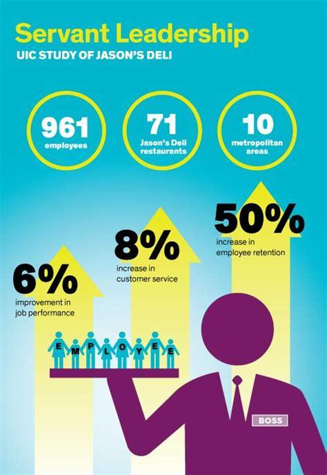 servant leadership infographic image eurekalert