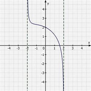 Limes Berechnen Erklärung : limes von funktion f x x 2 x 4 4 x 2 berechnen mathelounge ~ Themetempest.com Abrechnung