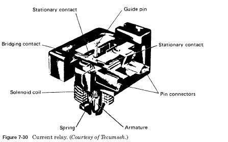 Current Type Relay Compressor