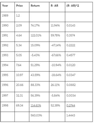 1. The following table lists the stock prices for