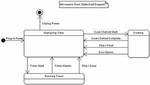 Create System Model