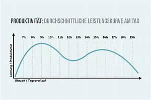 Biorhythmus Tagesverlauf Berechnen : leistungskurve wann arbeiten sie am besten ~ Themetempest.com Abrechnung