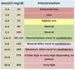 mg DL Blood Sugar Level Chart for Diabetes