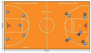 Basketball Positions Diagram  Small Forward  Sf  Shooting Guard  Sg  Power Forward  Pf  Point