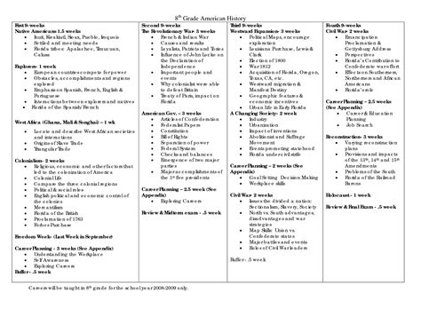 16 Best Images Of 8th Grade History Worksheets Printable