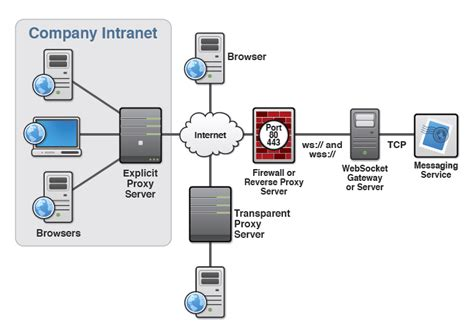How Html5 Web Sockets Interact With Proxy Servers