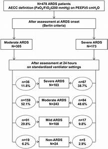 Assessment Of Pao2  Fio2 For Stratification Of Patients With Moderate And Severe Acute